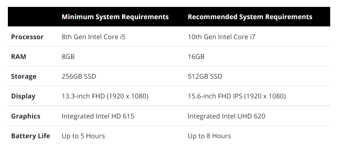 requirements for teacher laptops.